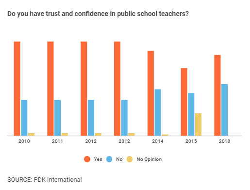 DataViz in Education: The Teaching Profession in 2018 Told