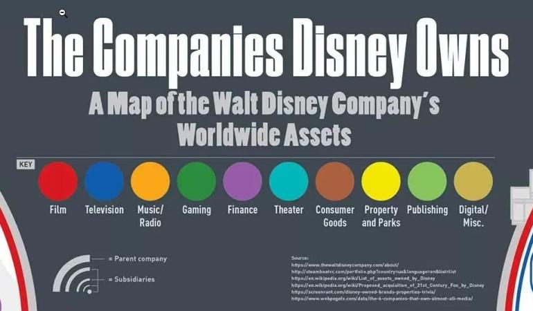 Infographic: Every Company Disney Owns | Michael Sandberg's Data