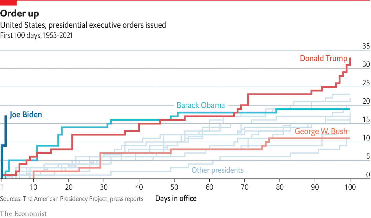 Political Dataviz: Executive Orders Issues by the President in their first 100 Days in Office (The Economist)