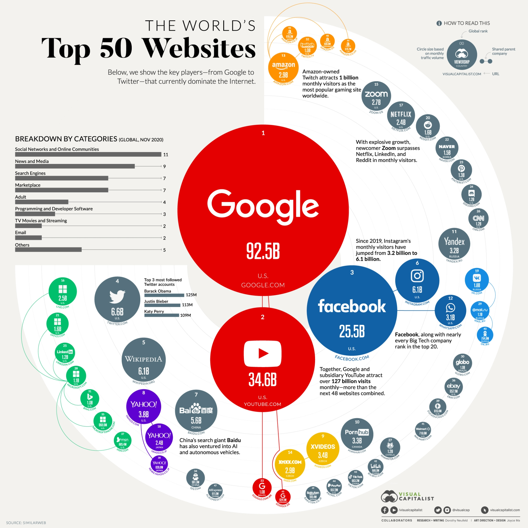 The 50 Most Visited Websites in the World (Visual Capitalist)