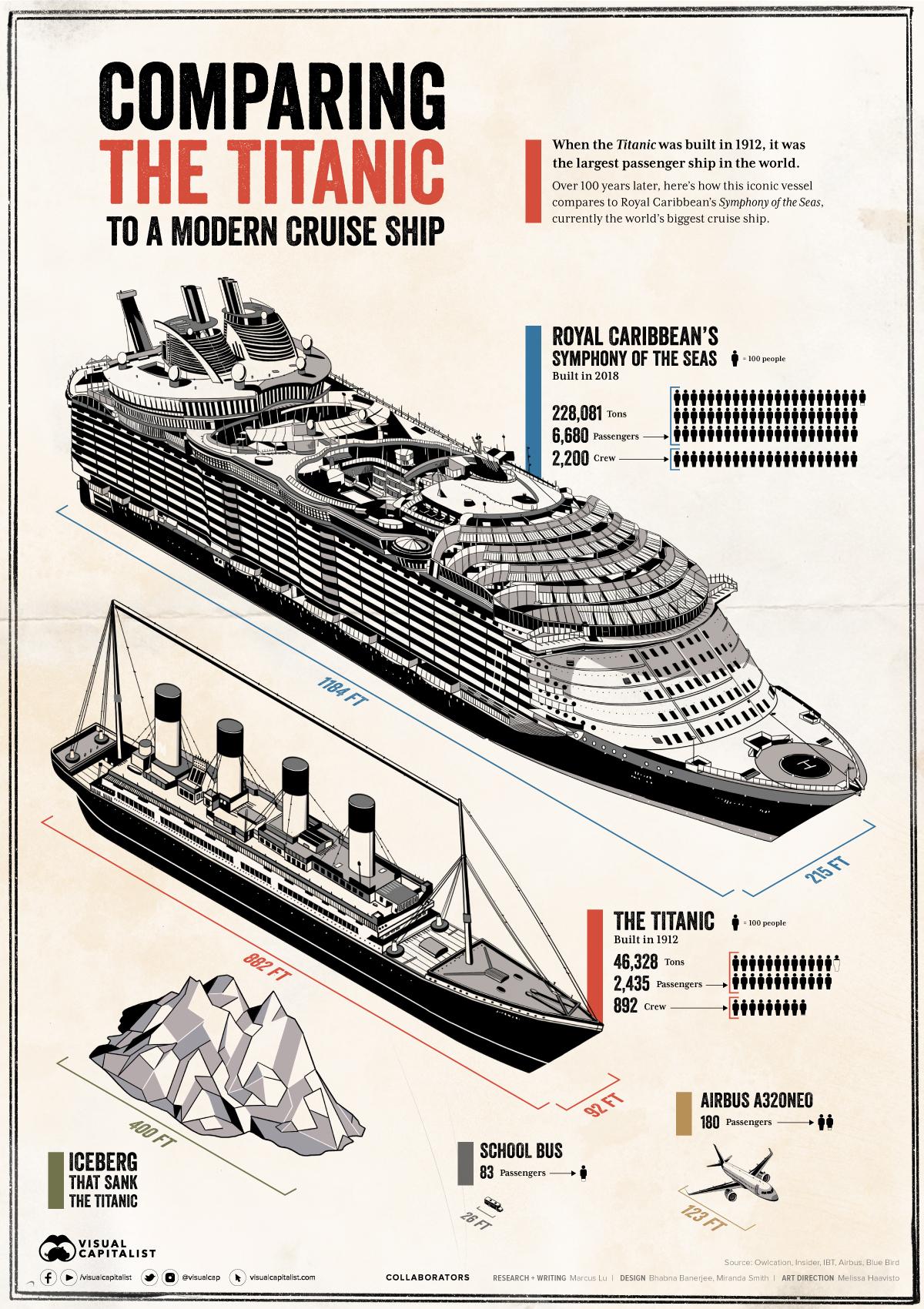 DataViz History: Comparing the Titanic to a Modern Cruise Ship